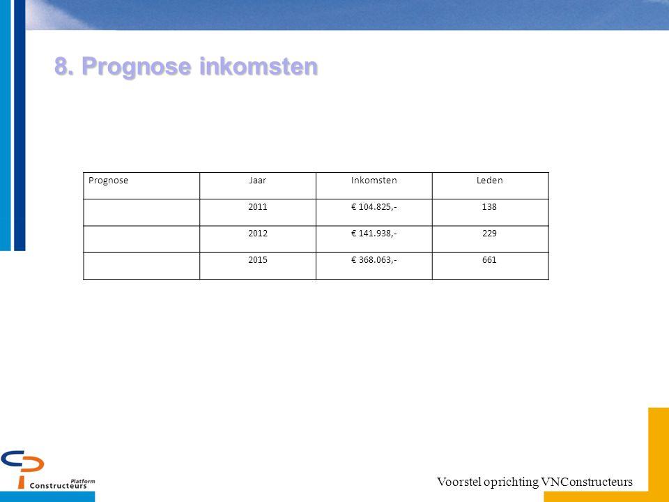 8. Prognose inkomsten PrognoseJaarInkomstenLeden 2011€ 104.825,-138 2012€ 141.938,-229 2015€ 368.063,-661 Voorstel oprichting VNConstructeurs