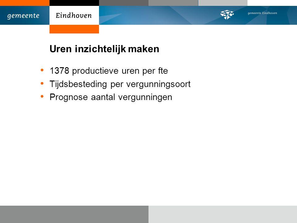 Uren inzichtelijk maken 1378 productieve uren per fte Tijdsbesteding per vergunningsoort Prognose aantal vergunningen