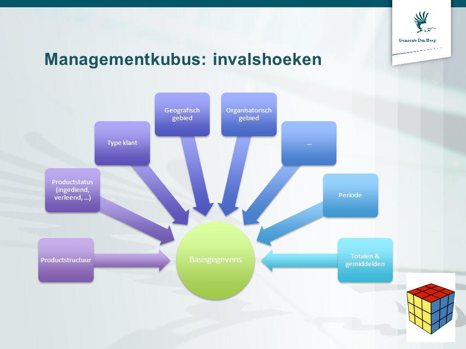 Managementkubus: invalshoeken Basisgegevens Productstructuur Productstatus (ingediend, verleend, …) Type klant Geografisch gebied Organisatorisch gebi