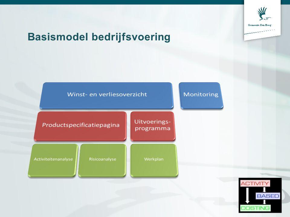 Basismodel bedrijfsvoering