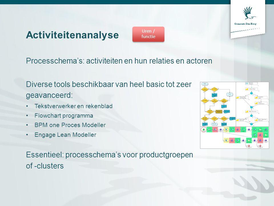 Activiteitenanalyse Processchema's: activiteiten en hun relaties en actoren Diverse tools beschikbaar van heel basic tot zeer geavanceerd: Tekstverwer