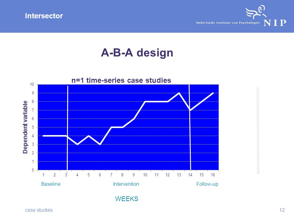 Intersector A-B-A design case studies12 BaselineInterventionFollow-up WEEKS