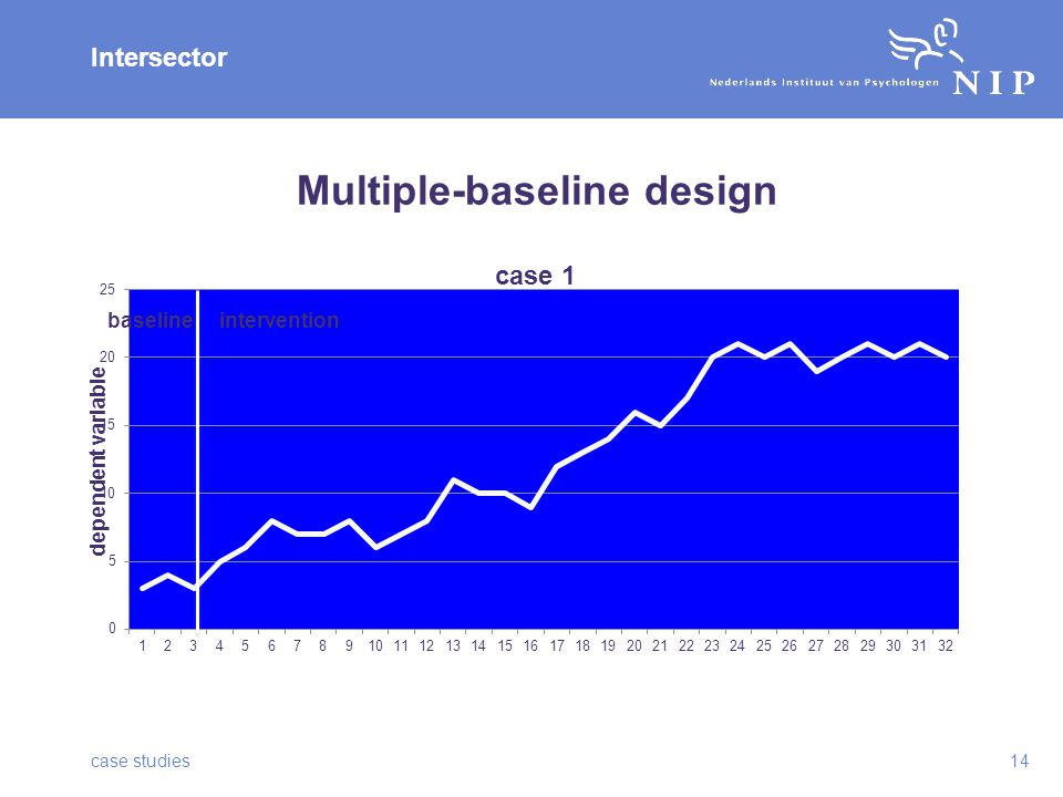 Intersector Multiple-baseline design case studies14