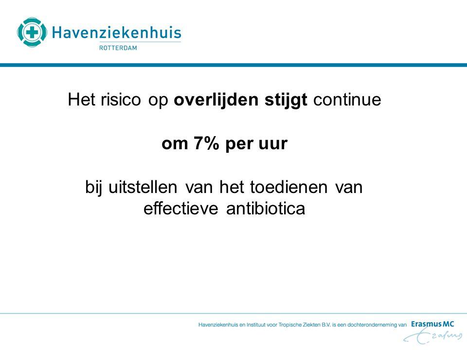 Het risico op overlijden stijgt continue om 7% per uur bij uitstellen van het toedienen van effectieve antibiotica