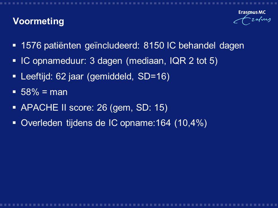 Voormeting  1576 patiënten geïncludeerd: 8150 IC behandel dagen  IC opnameduur: 3 dagen (mediaan, IQR 2 tot 5)  Leeftijd: 62 jaar (gemiddeld, SD=16)  58% = man  APACHE II score: 26 (gem, SD: 15)  Overleden tijdens de IC opname:164 (10,4%)