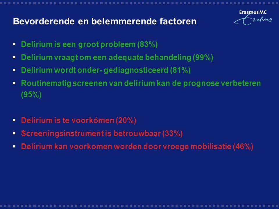Bevorderende en belemmerende factoren  Delirium is een groot probleem (83%)  Delirium vraagt om een adequate behandeling (99%)  Delirium wordt onder- gediagnosticeerd (81%)  Routinematig screenen van delirium kan de prognose verbeteren (95%)  Delirium is te voorkómen (20%)  Screeningsinstrument is betrouwbaar (33%)  Delirium kan voorkomen worden door vroege mobilisatie (46%)
