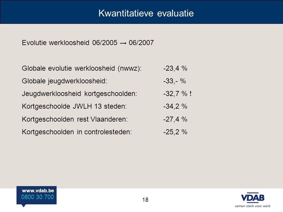 www.vdab.be 0800 30 700 Kwantitatieve evaluatie Evolutie werkloosheid 06/2005 → 06/2007 Globale evolutie werkloosheid (nwwz):-23,4 % Globale jeugdwerk