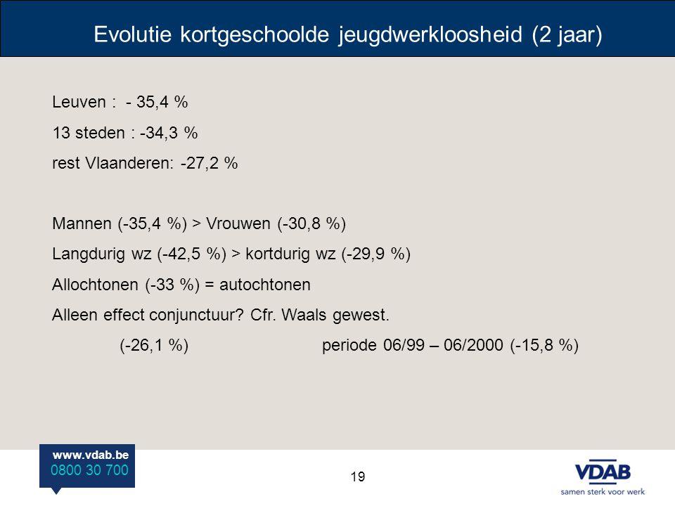 www.vdab.be 0800 30 700 Evolutie kortgeschoolde jeugdwerkloosheid (2 jaar) Leuven : - 35,4 % 13 steden : -34,3 % rest Vlaanderen: -27,2 % Mannen (-35,
