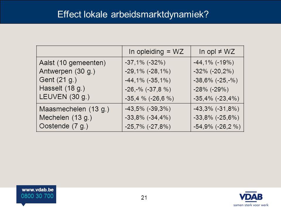 www.vdab.be 0800 30 700 Effect lokale arbeidsmarktdynamiek? In opleiding = WZIn opl ≠ WZ Aalst (10 gemeenten) Antwerpen (30 g.) Gent (21 g.) Hasselt (