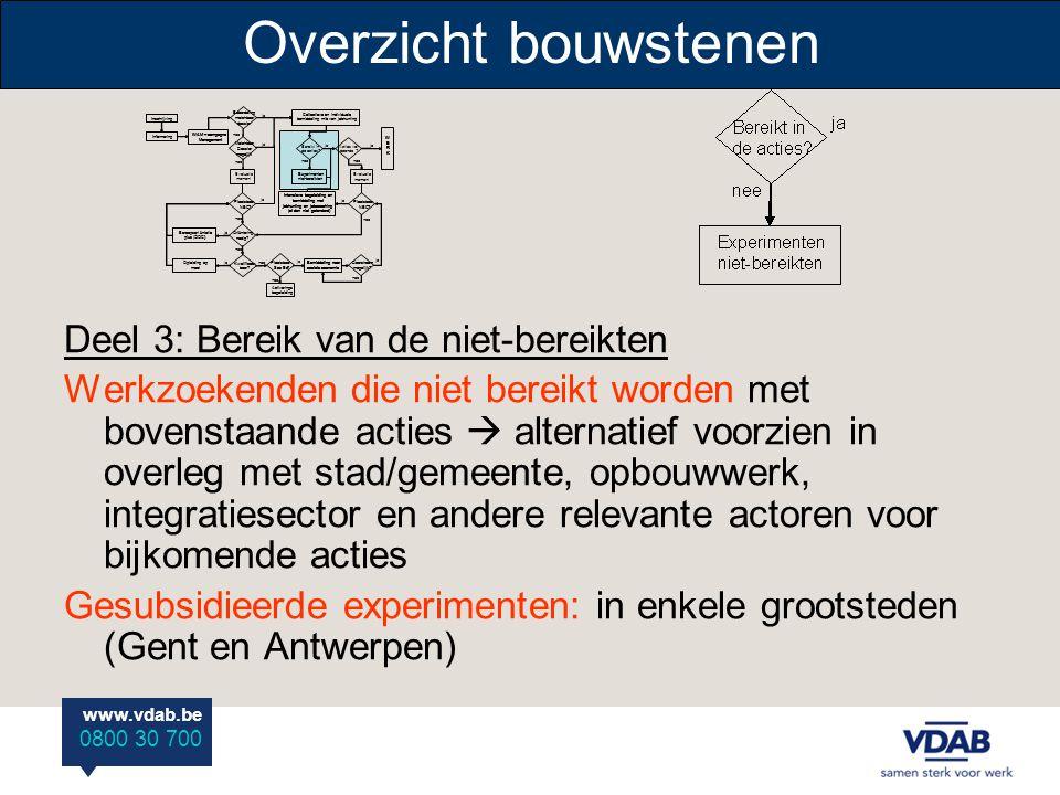 www.vdab.be 0800 30 700 Overzicht bouwstenen Deel 3: Bereik van de niet-bereikten Werkzoekenden die niet bereikt worden met bovenstaande acties  alte