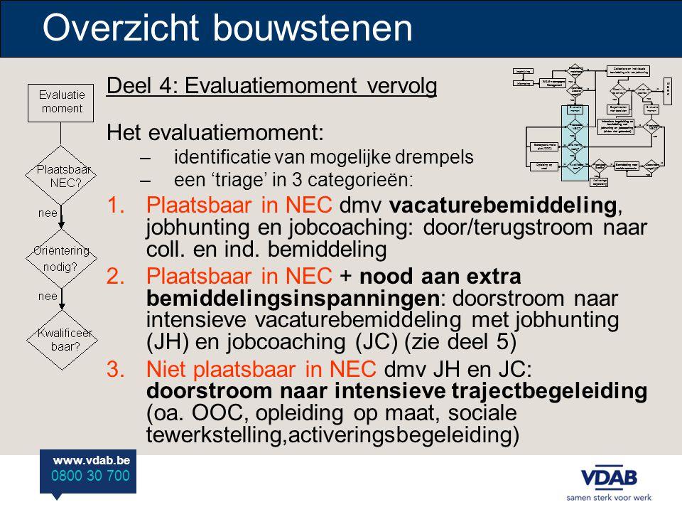 www.vdab.be 0800 30 700 Overzicht bouwstenen Deel 4: Evaluatiemoment vervolg Het evaluatiemoment: –identificatie van mogelijke drempels –een 'triage'