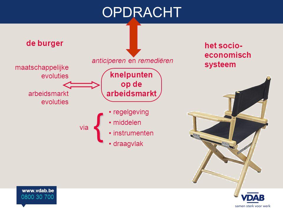 www.vdab.be 0800 30 700 OPDRACHT knelpunten op de arbeidsmarkt anticiperen en remediëren regelgeving middelen instrumenten draagvlak de burger het soc