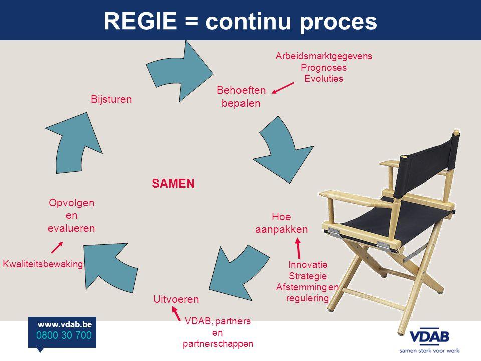 www.vdab.be 0800 30 700 REGIE = continu proces SAMEN Kwaliteitsbewaking VDAB, partners en partnerschappen Innovatie Strategie Afstemming en regulering