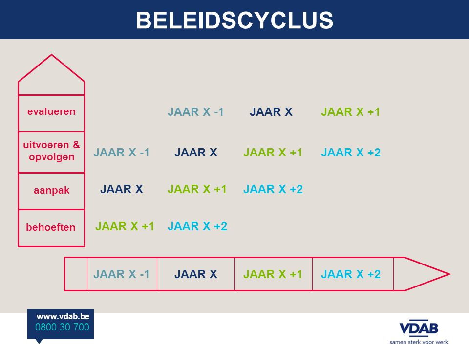 www.vdab.be 0800 30 700 BELEIDSCYCLUS JAAR X -1JAAR XJAAR X +1JAAR X +2 uitvoeren & opvolgen evalueren aanpak behoeften JAAR X -1 JAAR X JAAR X +1 JAA