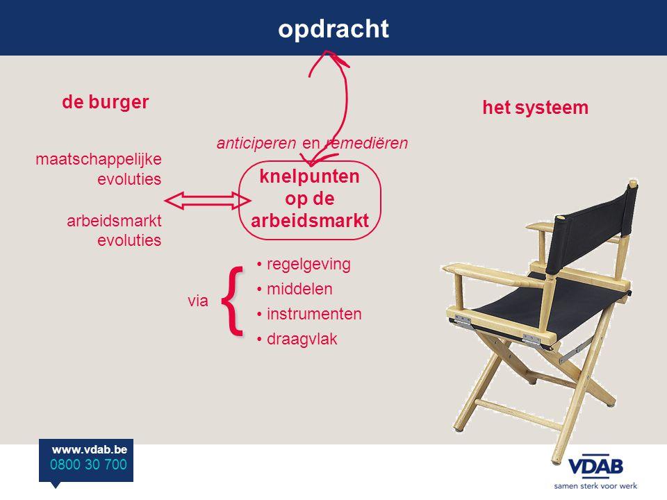 www.vdab.be 0800 30 700 arbeidsvraag werkzoekendenpopulatie arbeidsmarktactoren bemiddeling begeleiding competentie- ontwikkeling opdracht