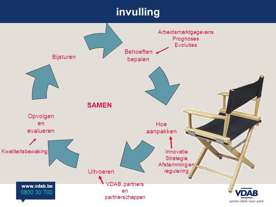 www.vdab.be 0800 30 700 invulling = complex ≠ onmogelijk houvast: beleidscyclus