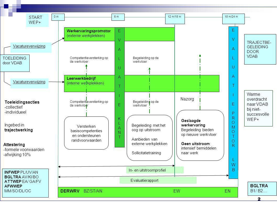 2 Werkervaringspromotor (externe werkplekken) Leerwerkbedrijf (interne werkplekken) EVALUATIEKLANTEVALUATIEKLANT TOELEIDING door VDAB Vacatureverwijzing Versterken basiscompetenties en ondersteunen randvoorwaarden Begeleiding op de werkvloer Begeleiding met het oog op uitstroom Aanbieden van externe werkplekken Sollicitatietraining Geslaagde werkervaring Begeleiding bieden op nieuwe werkvloer Geen uitstroom: intensief bemiddelen naar werk Nazorg Toeleidingsacties -collectief -individueel Ingebed in trajectwerking Attestering -formele voorwaarden -afwijking 10% INFWEP PL/UV/AN BGLTRA AV/KI/BO ATTWEP EA/ GA/FV AFWWEP MM/SO/DL/OC Warme overdracht naar VDAB bij niet- succesvolle WEP+ Competentieversterking op de werkvloer TRAJECTBE- GELEIDING DOOR VDAB 0 m6 m12 m/18 m18 m/24 m In- en uitstroomprofiel Evaluatierapport BGLTRA B1/ B2… START WEP+ Competentieversterking op de werkvloer DERWRV BZ/ST/AN EW EN EVALUATIEPROMOTORLWBEVALUATIEPROMOTORLWB