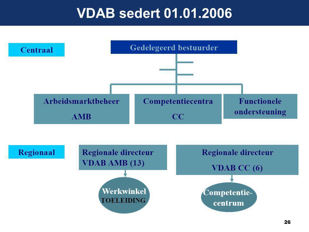 26 Centraal Gedelegeerd bestuurder Arbeidsmarktbeheer AMB Regionale directeur VDAB AMB (13) Werkwinkel TOELEIDING Regionaal Competentiecentra CC Functionele ondersteuning Competentie- centrum Regionale directeur VDAB CC (6) VDAB sedert 01.01.2006