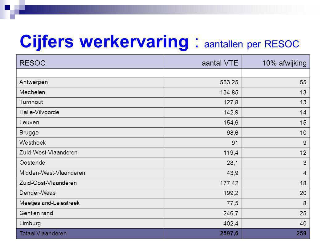 9 Cijfers werkervaring : aantallen per RESOC RESOC aantal VTE 10% afwijking Antwerpen 553,2555 Mechelen 134,8513 Turnhout 127,813 Halle-Vilvoorde 142,914 Leuven 154,615 Brugge 98,610 Westhoek 919 Zuid-West-Vlaanderen 119,412 Oostende 28,13 Midden-West-Vlaanderen 43,94 Zuid-Oost-Vlaanderen 177,4218 Dender-Waas 199,220 Meetjesland-Leiestreek 77,58 Gent en rand 246,725 Limburg 402,440 Totaal Vlaanderen2597,6259