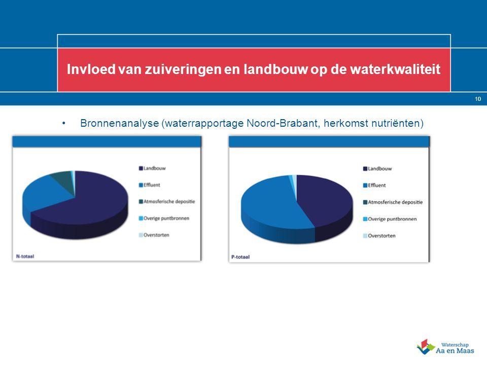 10 Invloed van zuiveringen en landbouw op de waterkwaliteit Bronnenanalyse (waterrapportage Noord-Brabant, herkomst nutriënten)