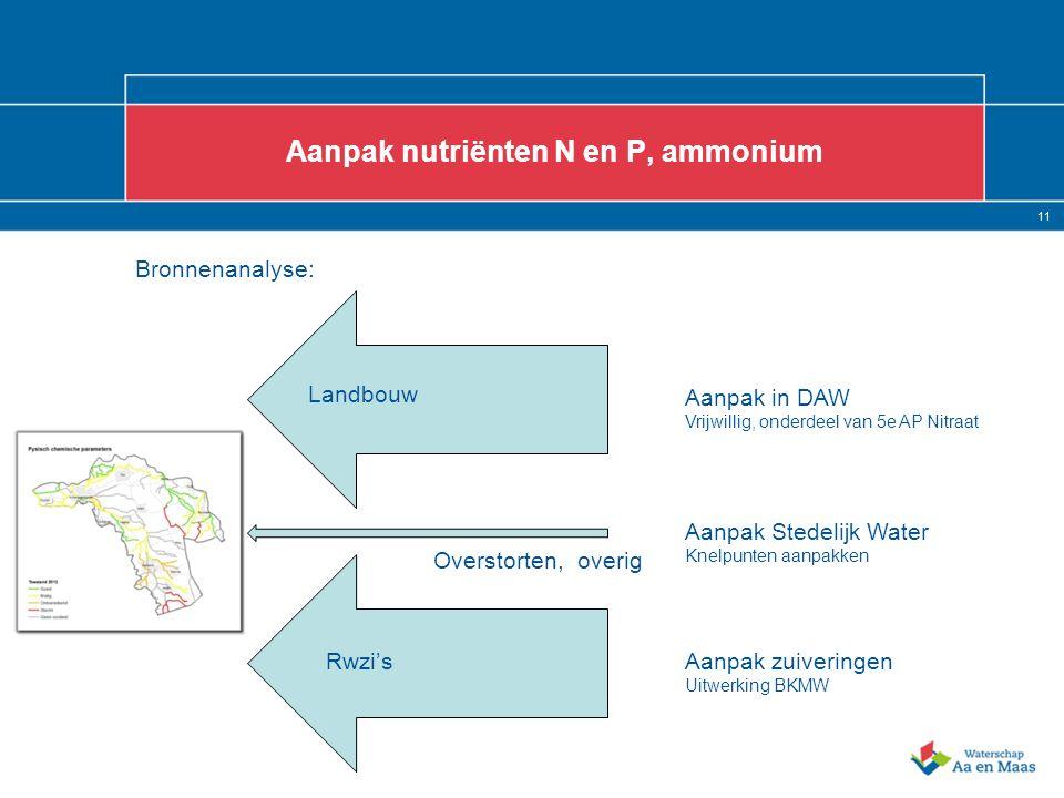 11 Aanpak nutriënten N en P, ammonium Bronnenanalyse: Landbouw Rwzi's Overstorten, overig Aanpak in DAW Vrijwillig, onderdeel van 5e AP Nitraat Aanpak zuiveringen Uitwerking BKMW Aanpak Stedelijk Water Knelpunten aanpakken