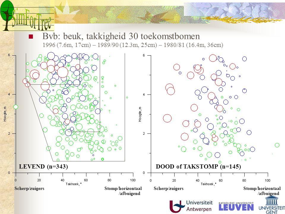 Bvb: beuk, takkigheid 30 toekomstbomen 1996 (7.6m, 17cm) – 1989/90 (12.3m, 25cm) – 1980/81 (16.4m, 36cm) Scherp/zuigers Stomp/horizontaal /afbuigend Scherp/zuigers Stomp/horizontaal /afbuigend LEVEND (n=343)DOOD of TAKSTOMP (n=145)