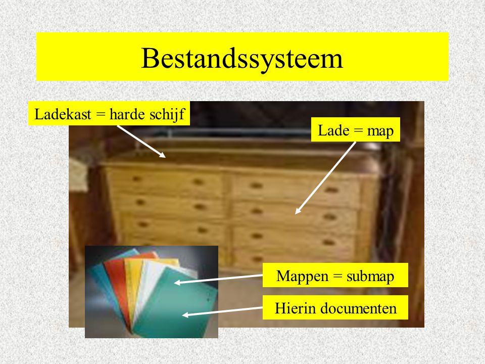 Bestandssysteem Ladekast = harde schijf Lade = map Mappen = submap Hierin documenten