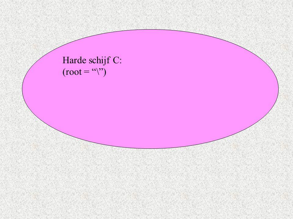Harde schijf C: (root = \ )