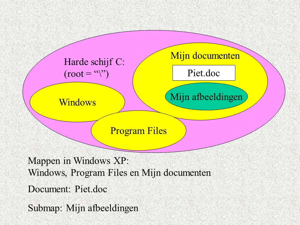 Harde schijf C: (root = \ ) Mappen in Windows XP: Windows, Program Files en Mijn documenten Document: Piet.doc Submap: Mijn afbeeldingen Windows Mijn documenten Mijn afbeeldingen Piet.doc Program Files