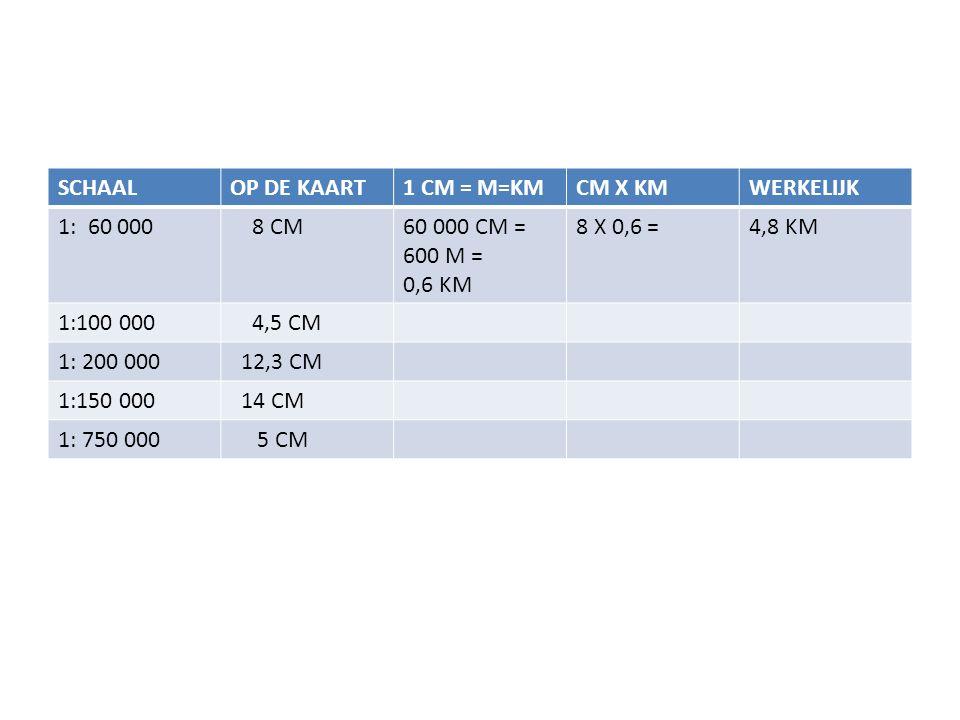 SCHAALOP DE KAART1 CM = M=KMCM X KMWERKELIJK 1: 60 000 8 CM60 000 CM = 600 M = 0,6 KM 8 X 0,6 =4,8 KM 1:100 000 4,5 CM 1: 200 000 12,3 CM 1:150 000 14