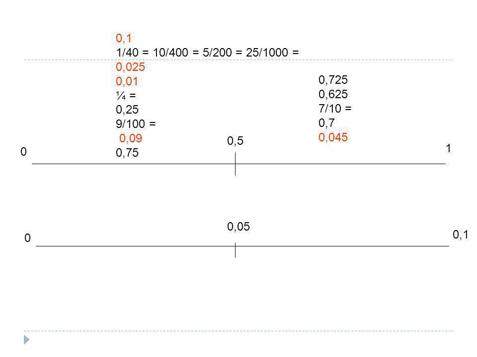 0 1 0 0,1 1/40 = 10/400 = 5/200 = 25/1000 = 0,025 0,01 ¼ = 0,25 9/100 = 0,09 0,75 0,725 0,625 7/10 = 0,7 0,045 0,05 0,5