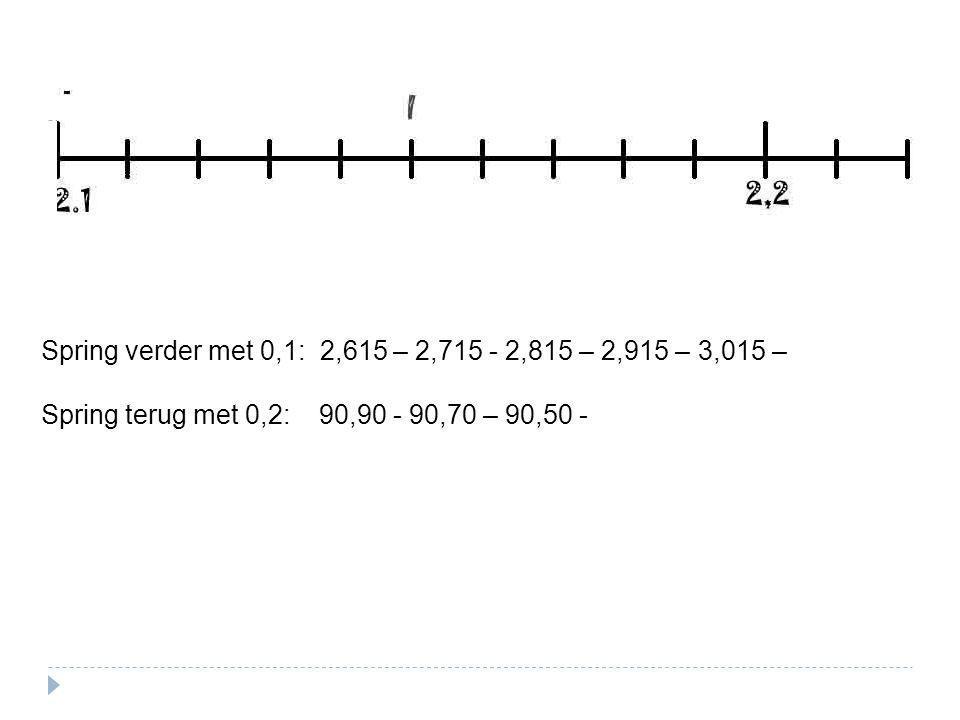 Spring verder met 0,1: 2,615 – 2,715 - 2,815 – 2,915 – 3,015 – Spring terug met 0,2: 90,90 - 90,70 – 90,50 -