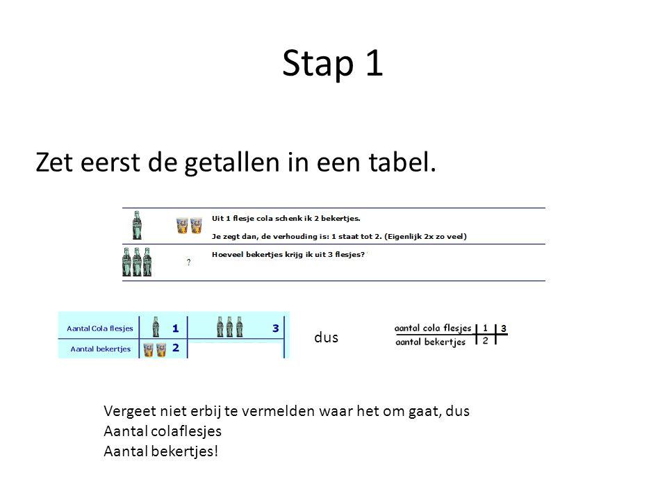 Stap 1 Zet eerst de getallen in een tabel. dus Vergeet niet erbij te vermelden waar het om gaat, dus Aantal colaflesjes Aantal bekertjes!