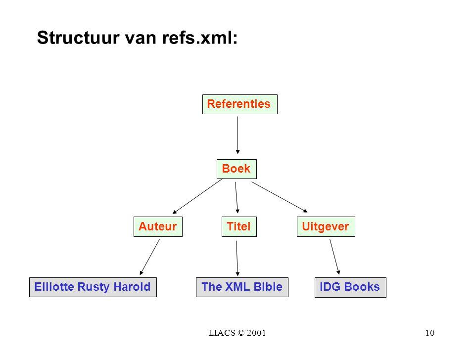 LIACS © 200110 Referenties Boek AuteurTitel Uitgever Elliotte Rusty HaroldThe XML Bible IDG Books Structuur van refs.xml: