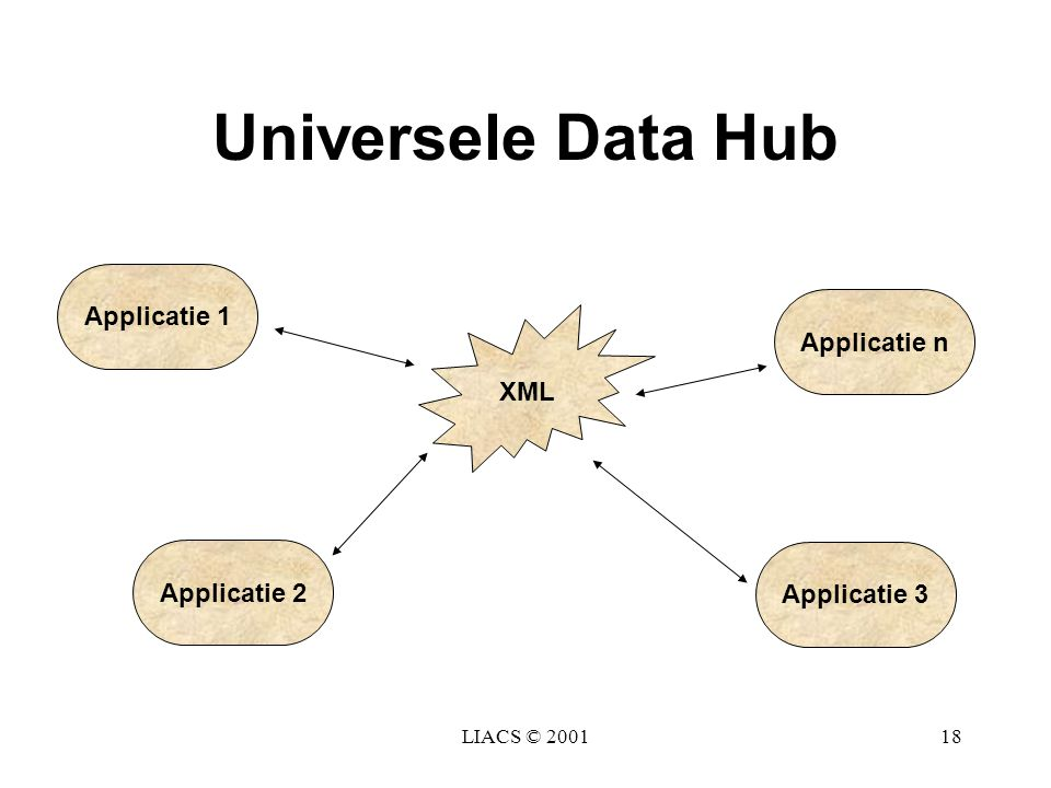 LIACS © 200118 Universele Data Hub XML Applicatie 1 Applicatie n Applicatie 2 Applicatie 3