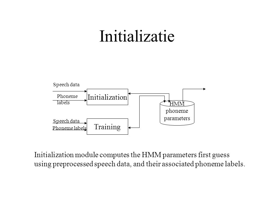 Initializatie Initialization Training HMM phoneme parameters Speech data Phoneme labels Speech data Phoneme labels Initialization module computes the HMM parameters first guess using preprocessed speech data, and their associated phoneme labels.