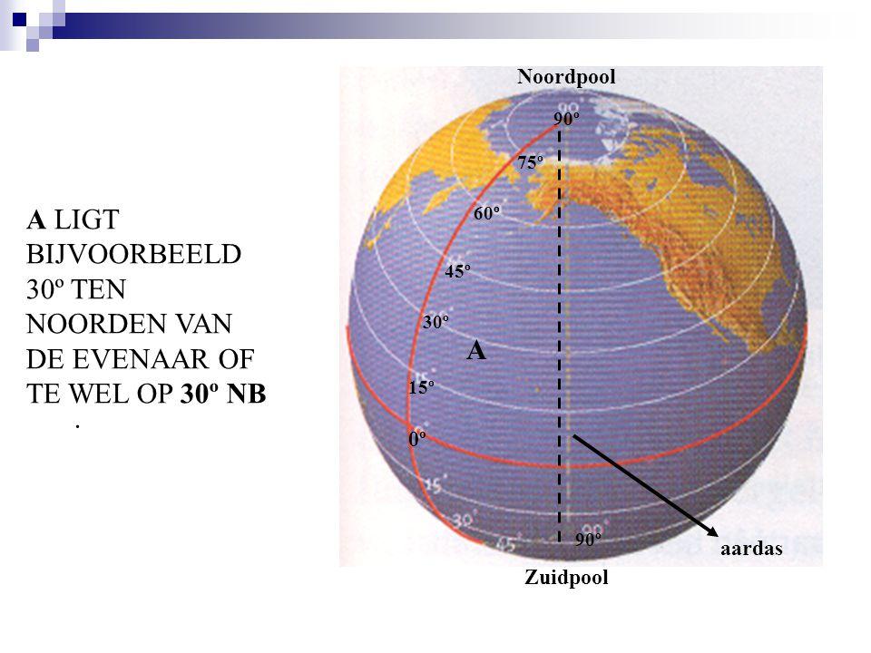 A. 0º0º 15º 30º 45º 60º 75º 90º aardas 90º Zuidpool Noordpool A LIGT BIJVOORBEELD 30º TEN NOORDEN VAN DE EVENAAR OF TE WEL OP 30º NB