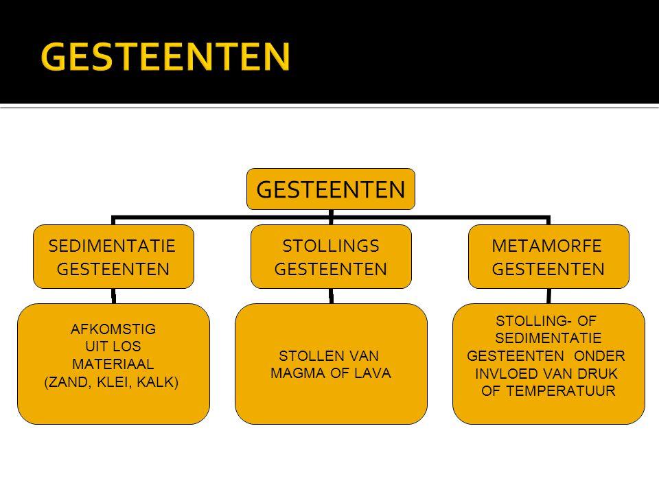 GESTEENTEN SEDIMENTATIE GESTEENTEN AFKOMSTIG UIT LOS MATERIAAL (ZAND, KLEI, KALK) STOLLINGS GESTEENTEN STOLLEN VAN MAGMA OF LAVA METAMORFE GESTEENTEN STOLLING- OF SEDIMENTATIE GESTEENTEN ONDER INVLOED VAN DRUK OF TEMPERATUUR