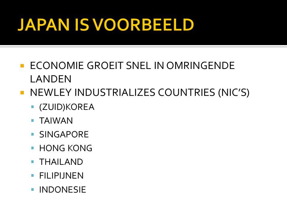  ECONOMIE GROEIT SNEL IN OMRINGENDE LANDEN  NEWLEY INDUSTRIALIZES COUNTRIES (NIC'S)  (ZUID)KOREA  TAIWAN  SINGAPORE  HONG KONG  THAILAND  FILIPIJNEN  INDONESIE