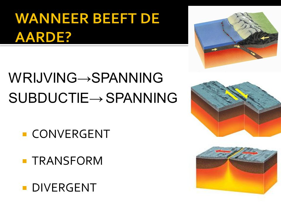  CONVERGENT  TRANSFORM  DIVERGENT WRIJVING→SPANNING SUBDUCTIE→ SPANNING