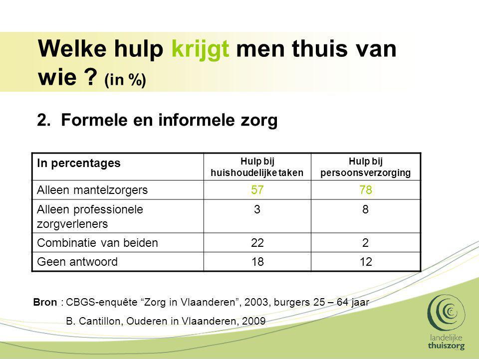 Welke hulp krijgt men thuis van wie ? (in %) In percentages Hulp bij huishoudelijke taken Hulp bij persoonsverzorging Alleen mantelzorgers5778 Alleen