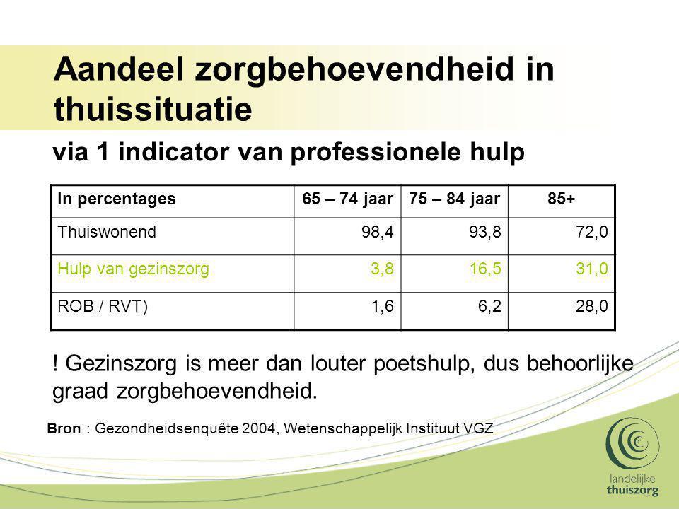 Aandeel zorgbehoevendheid in thuissituatie In percentages65 – 74 jaar75 – 84 jaar85+ Thuiswonend98,493,872,0 Hulp van gezinszorg3,816,531,0 ROB / RVT)1,66,228,0 Bron : Gezondheidsenquête 2004, Wetenschappelijk Instituut VGZ via 1 indicator van professionele hulp .