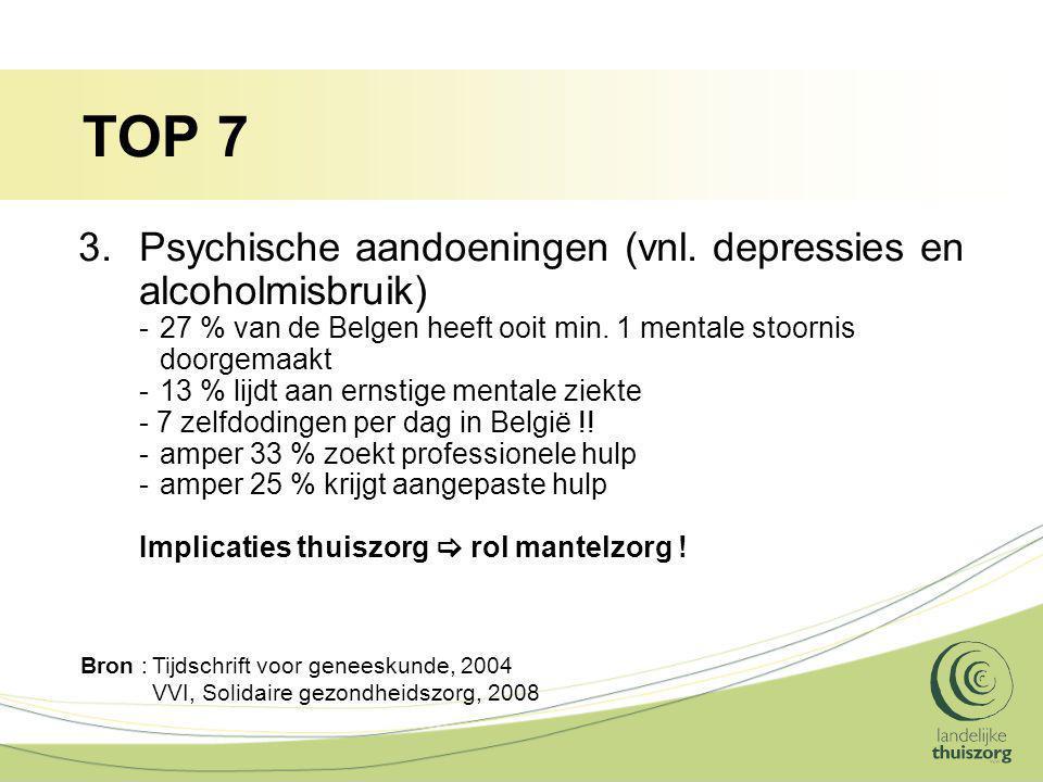 TOP 7 3.Psychische aandoeningen (vnl. depressies en alcoholmisbruik) -27 % van de Belgen heeft ooit min. 1 mentale stoornis doorgemaakt -13 % lijdt aa