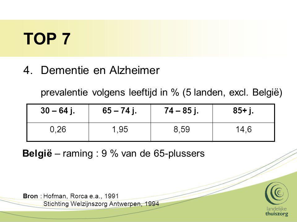 TOP 7 4.Dementie en Alzheimer prevalentie volgens leeftijd in % (5 landen, excl. België) Bron :Hofman, Rorca e.a., 1991 Stichting Welzijnszorg Antwerp