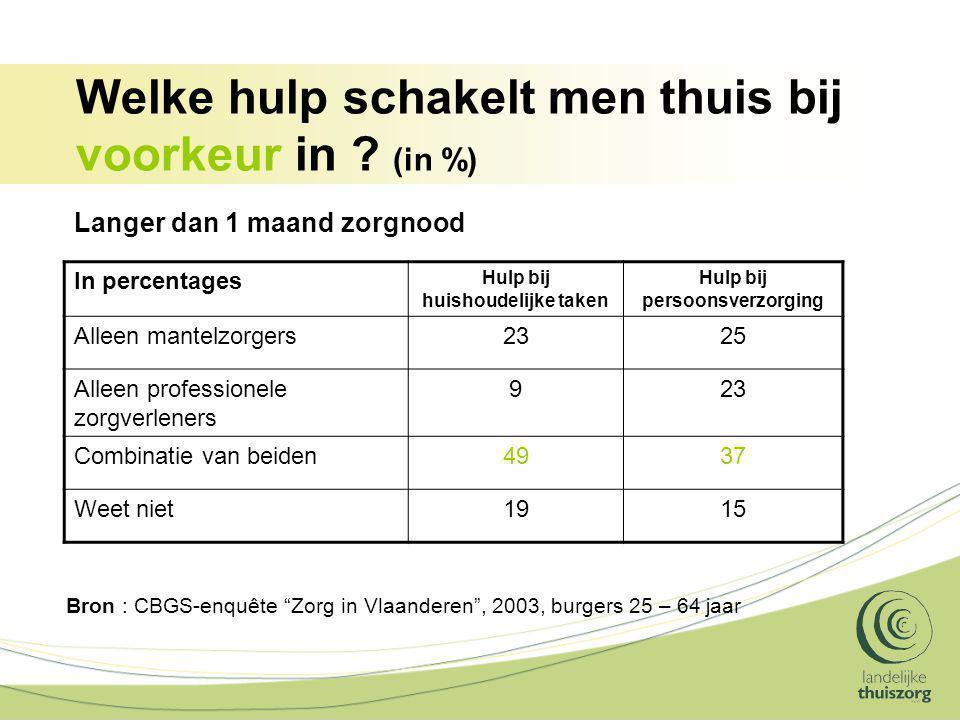 Welke hulp schakelt men thuis bij voorkeur in ? (in %) In percentages Hulp bij huishoudelijke taken Hulp bij persoonsverzorging Alleen mantelzorgers23