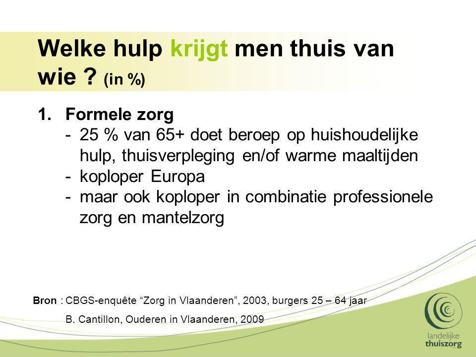 """Welke hulp krijgt men thuis van wie ? (in %) Bron :CBGS-enquête """"Zorg in Vlaanderen"""", 2003, burgers 25 – 64 jaar B. Cantillon, Ouderen in Vlaanderen,"""