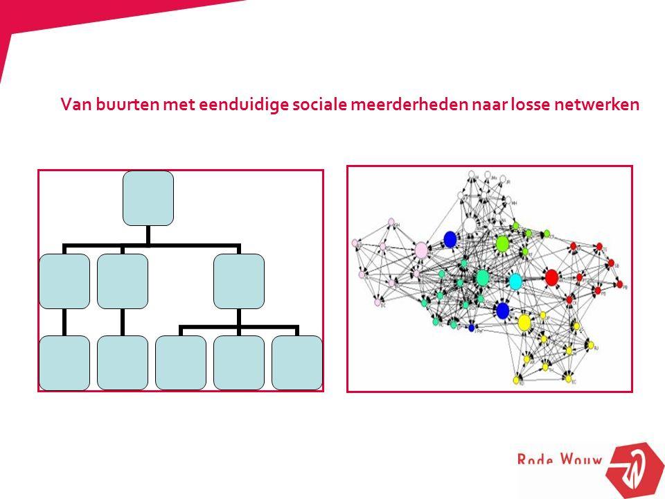 Van buurten met eenduidige sociale meerderheden naar losse netwerken