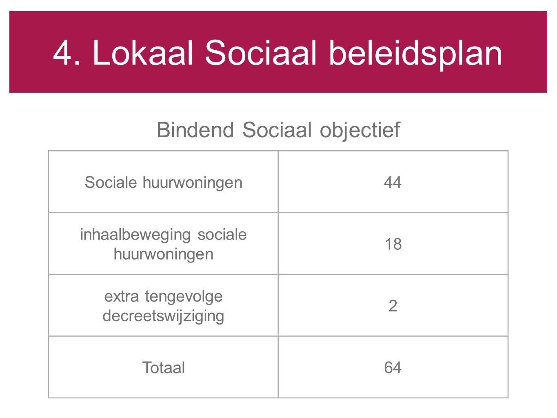 4. Lokaal Sociaal beleidsplan Bindend Sociaal objectief Sociale huurwoningen44 inhaalbeweging sociale huurwoningen 18 extra tengevolge decreetswijzigi