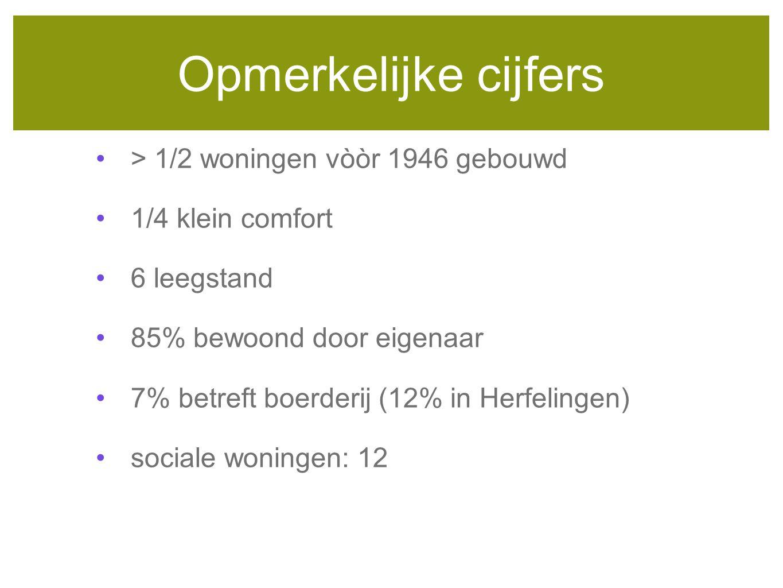 Opmerkelijke cijfers > 1/2 woningen vòòr 1946 gebouwd 1/4 klein comfort 6 leegstand 85% bewoond door eigenaar 7% betreft boerderij (12% in Herfelingen