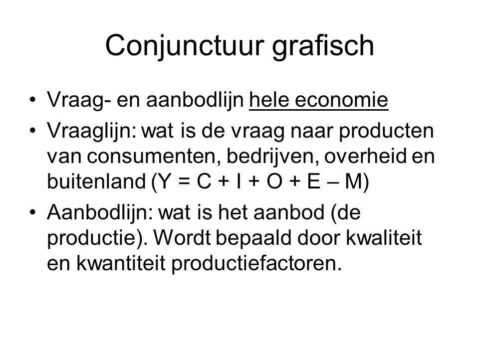 Conjunctuur grafisch Vraag- en aanbodlijn hele economie Vraaglijn: wat is de vraag naar producten van consumenten, bedrijven, overheid en buitenland (